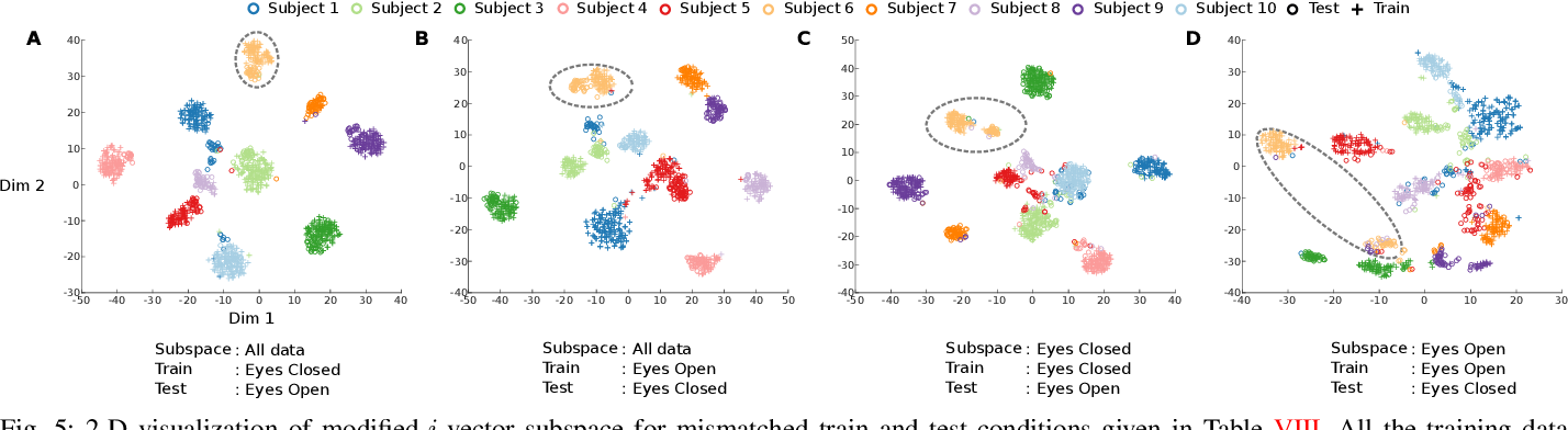 Figure 4 for Evidence of Task-Independent Person-Specific Signatures in EEG using Subspace Techniques