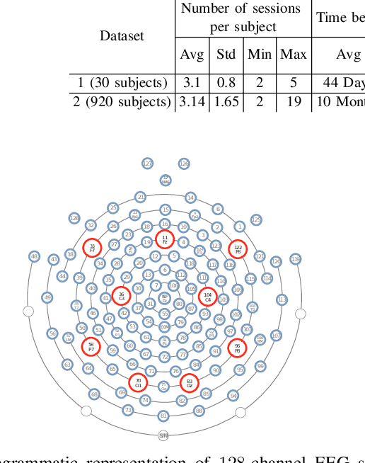 Figure 2 for Evidence of Task-Independent Person-Specific Signatures in EEG using Subspace Techniques