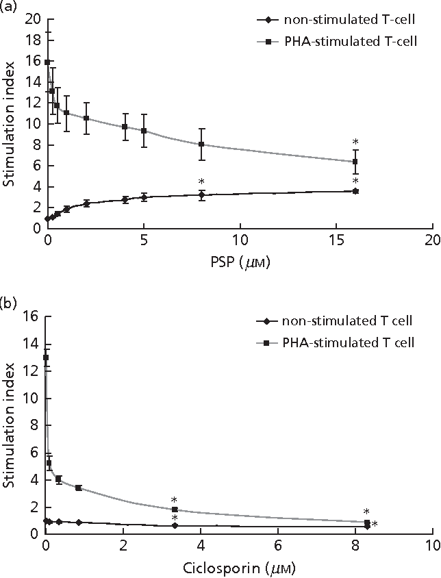 Regulatory properties of polysaccharopeptide derived from