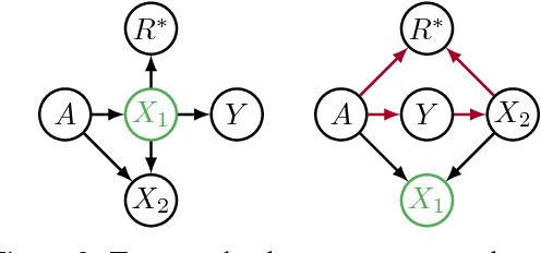 Figure 1 for Avoiding Discrimination through Causal Reasoning