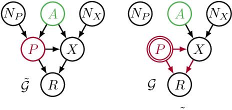 Figure 2 for Avoiding Discrimination through Causal Reasoning