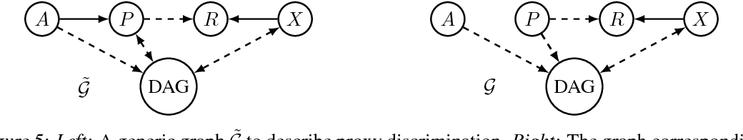 Figure 4 for Avoiding Discrimination through Causal Reasoning
