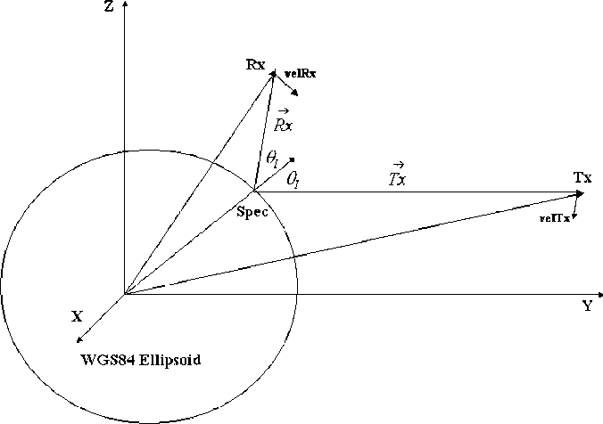 Figure 4 from Detection and Processing of bistatically