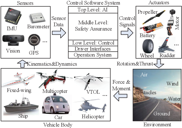 Figure 1 for Unified Simulation and Test Platform for Control Systems of Unmanned Vehicles