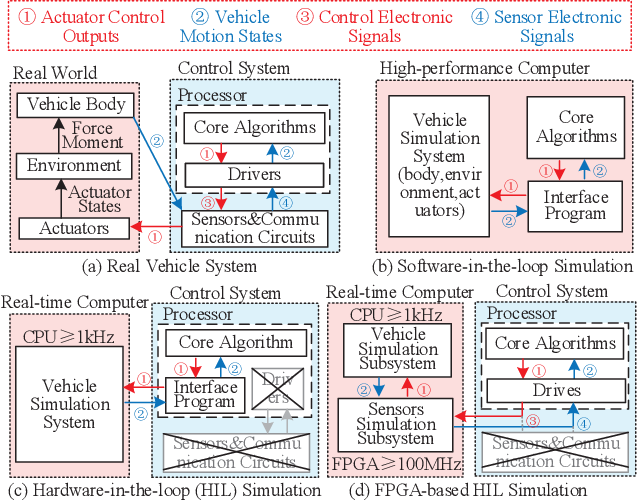 Figure 2 for Unified Simulation and Test Platform for Control Systems of Unmanned Vehicles