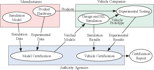 Figure 3 for Unified Simulation and Test Platform for Control Systems of Unmanned Vehicles