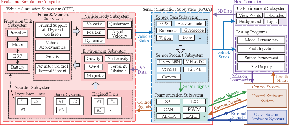 Figure 4 for Unified Simulation and Test Platform for Control Systems of Unmanned Vehicles