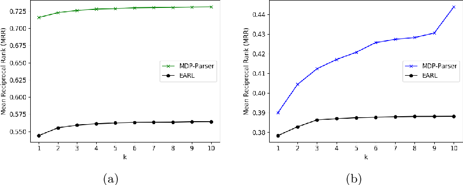 Figure 4 for MDP-based Shallow Parsing in Distantly Supervised QA Systems