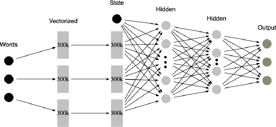 Figure 1 for MDP-based Shallow Parsing in Distantly Supervised QA Systems