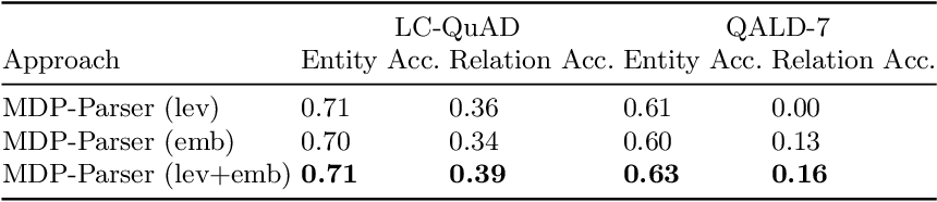 Figure 2 for MDP-based Shallow Parsing in Distantly Supervised QA Systems