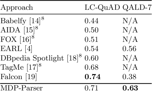 Figure 3 for MDP-based Shallow Parsing in Distantly Supervised QA Systems