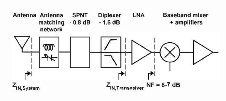 Matching network antenna