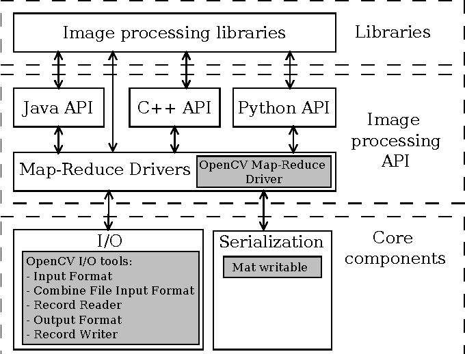 PDF] Processing Large Amounts of Images on Hadoop with