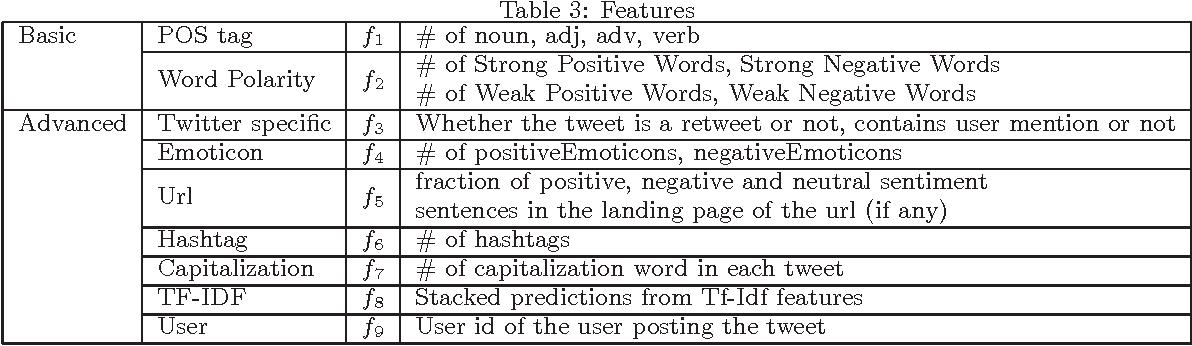 Figure 2 for Sentiment Analysis for Twitter : Going Beyond Tweet Text