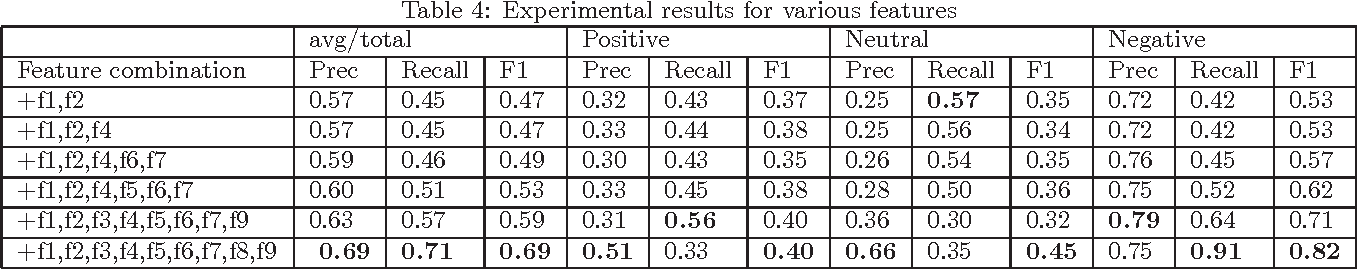 Figure 3 for Sentiment Analysis for Twitter : Going Beyond Tweet Text