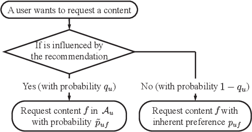 Figure 1 for A Learning-based Approach to Joint Content Caching and Recommendation at Base Stations