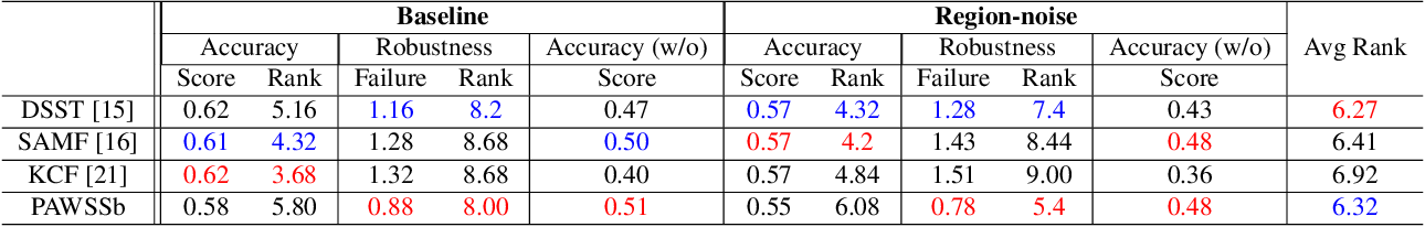 Figure 4 for Patch-based adaptive weighting with segmentation and scale (PAWSS) for visual tracking