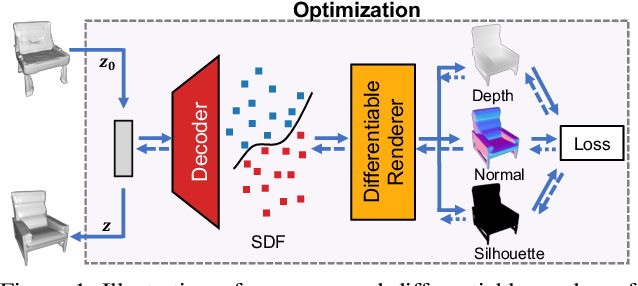 Figure 1 for DIST: Rendering Deep Implicit Signed Distance Function with Differentiable Sphere Tracing