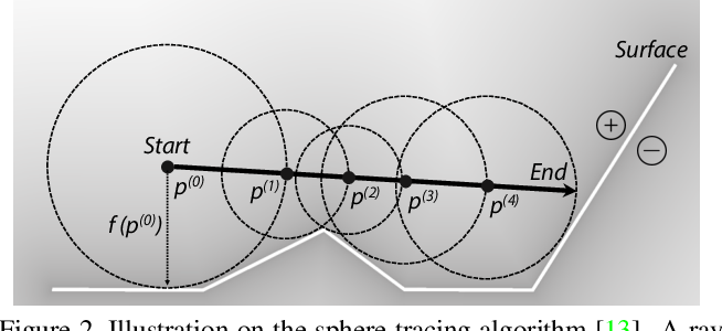 Figure 3 for DIST: Rendering Deep Implicit Signed Distance Function with Differentiable Sphere Tracing