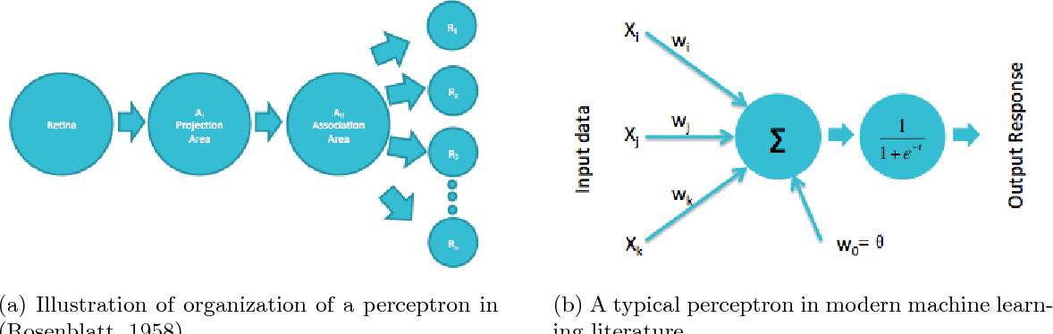 Figure 3 for On the Origin of Deep Learning