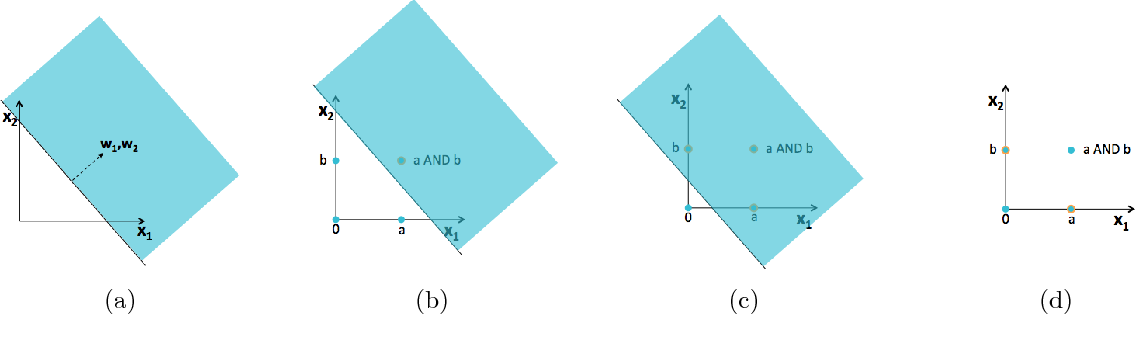 Figure 4 for On the Origin of Deep Learning
