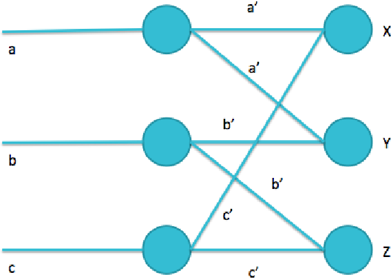 Figure 2 for On the Origin of Deep Learning