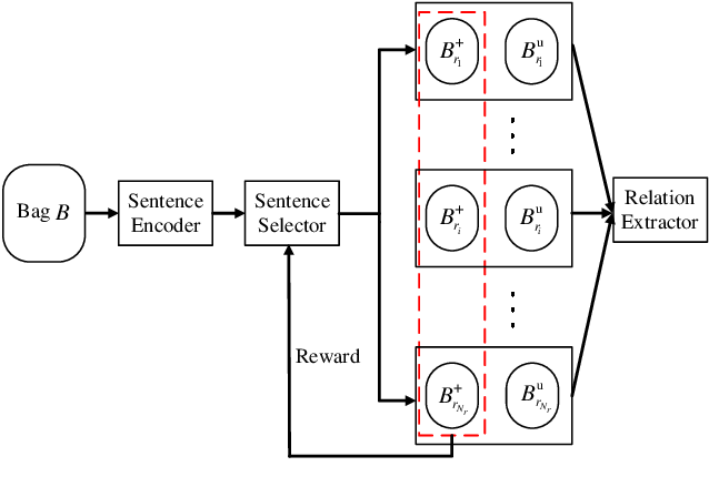 Figure 3 for Improving Neural Relation Extraction with Positive and Unlabeled Learning