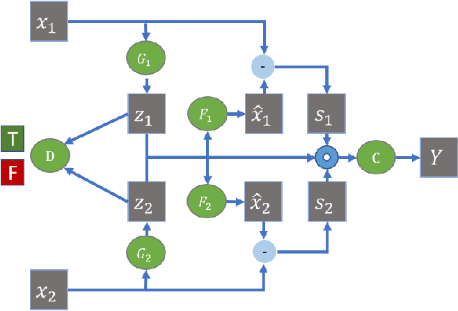 Figure 1 for Deep Co-Attention Network for Multi-View Subspace Learning