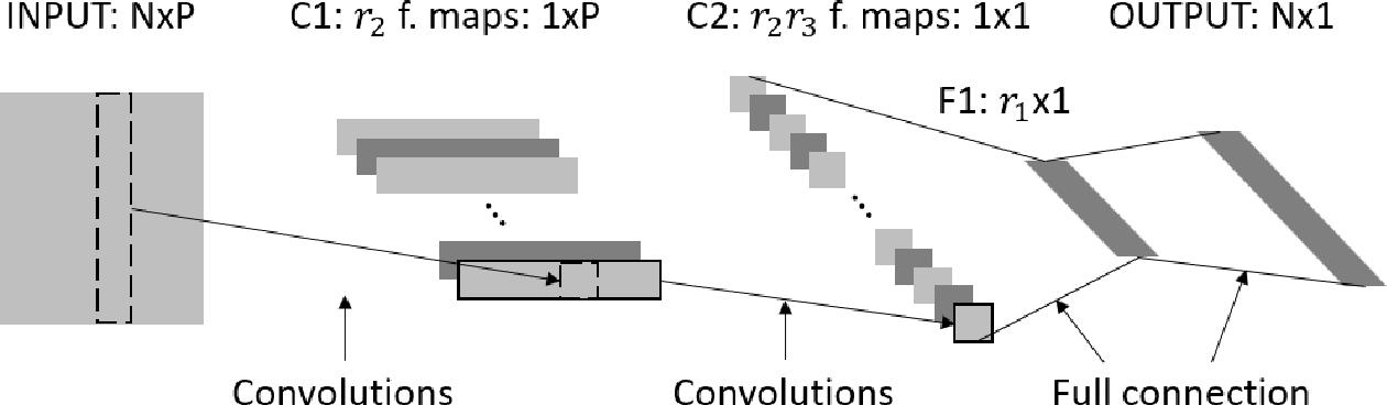 Figure 3 for Compact Autoregressive Network