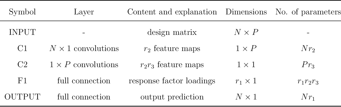 Figure 2 for Compact Autoregressive Network
