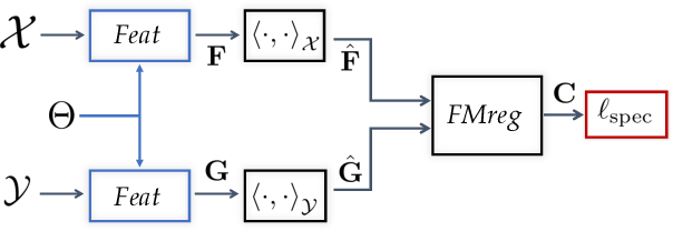 Figure 3 for Deep Geometric Functional Maps: Robust Feature Learning for Shape Correspondence
