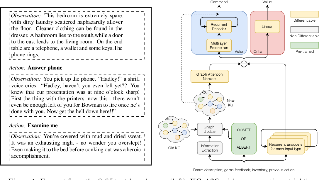 Figure 1 for Playing Text-Based Games with Common Sense