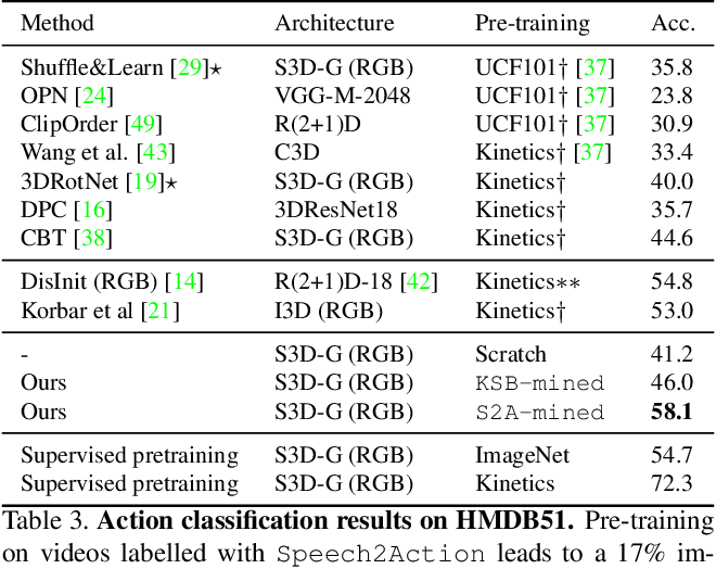 Figure 4 for Speech2Action: Cross-modal Supervision for Action Recognition
