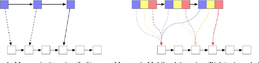 Figure 1 for Monotonic Multihead Attention