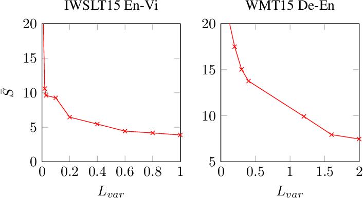 Figure 4 for Monotonic Multihead Attention