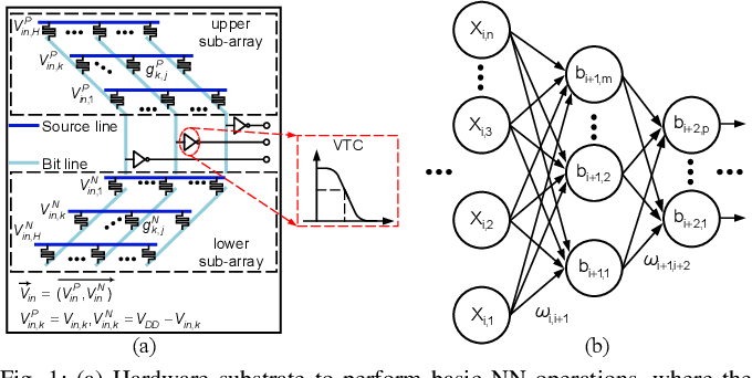 Figure 1 for Neural Network-Inspired Analog-to-Digital Conversion to Achieve Super-Resolution with Low-Precision RRAM Devices