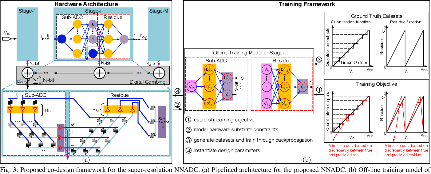 Figure 3 for Neural Network-Inspired Analog-to-Digital Conversion to Achieve Super-Resolution with Low-Precision RRAM Devices