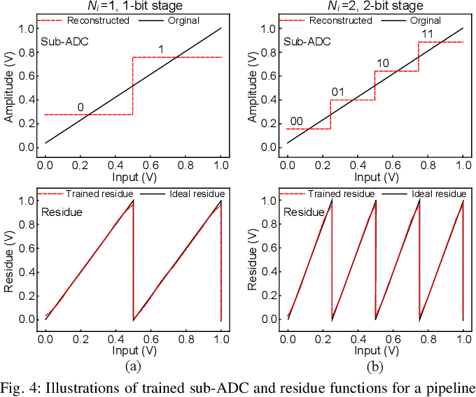 Figure 4 for Neural Network-Inspired Analog-to-Digital Conversion to Achieve Super-Resolution with Low-Precision RRAM Devices