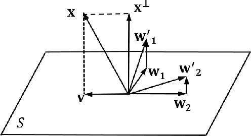 Figure 1 for CapProNet: Deep Feature Learning via Orthogonal Projections onto Capsule Subspaces