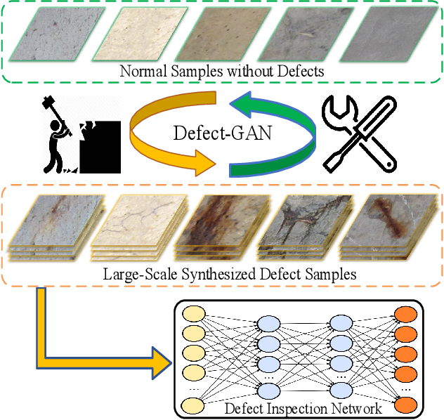 Figure 1 for Defect-GAN: High-Fidelity Defect Synthesis for Automated Defect Inspection