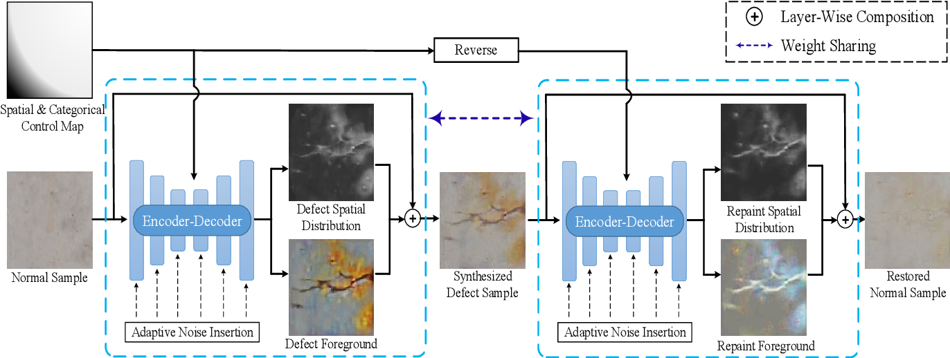 Figure 3 for Defect-GAN: High-Fidelity Defect Synthesis for Automated Defect Inspection