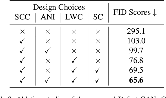 Figure 4 for Defect-GAN: High-Fidelity Defect Synthesis for Automated Defect Inspection