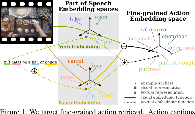 Figure 1 for Fine-Grained Action Retrieval Through Multiple Parts-of-Speech Embeddings