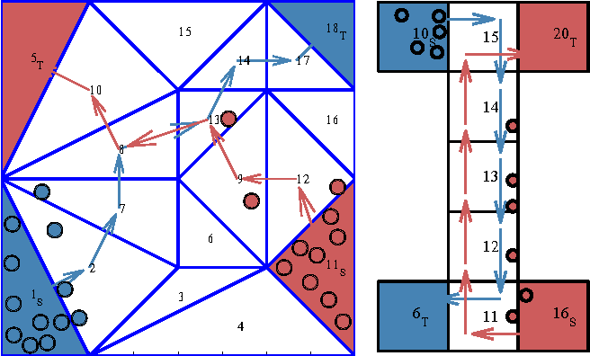 Figure 1 for Safe and Stabilizing Distributed Multi-Path Cellular Flows