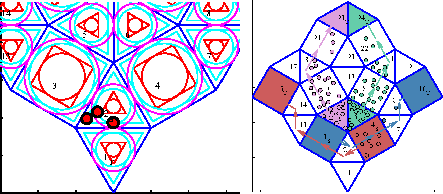Figure 2 for Safe and Stabilizing Distributed Multi-Path Cellular Flows