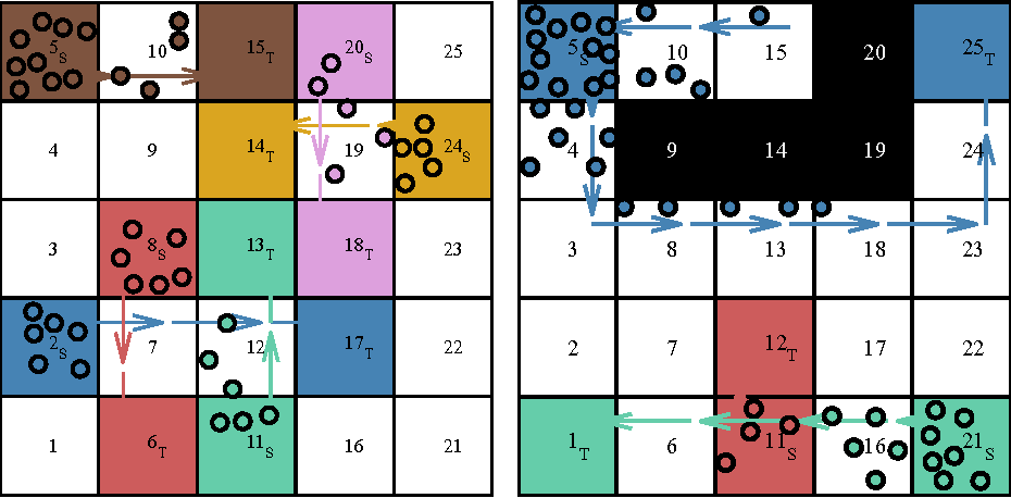Figure 3 for Safe and Stabilizing Distributed Multi-Path Cellular Flows