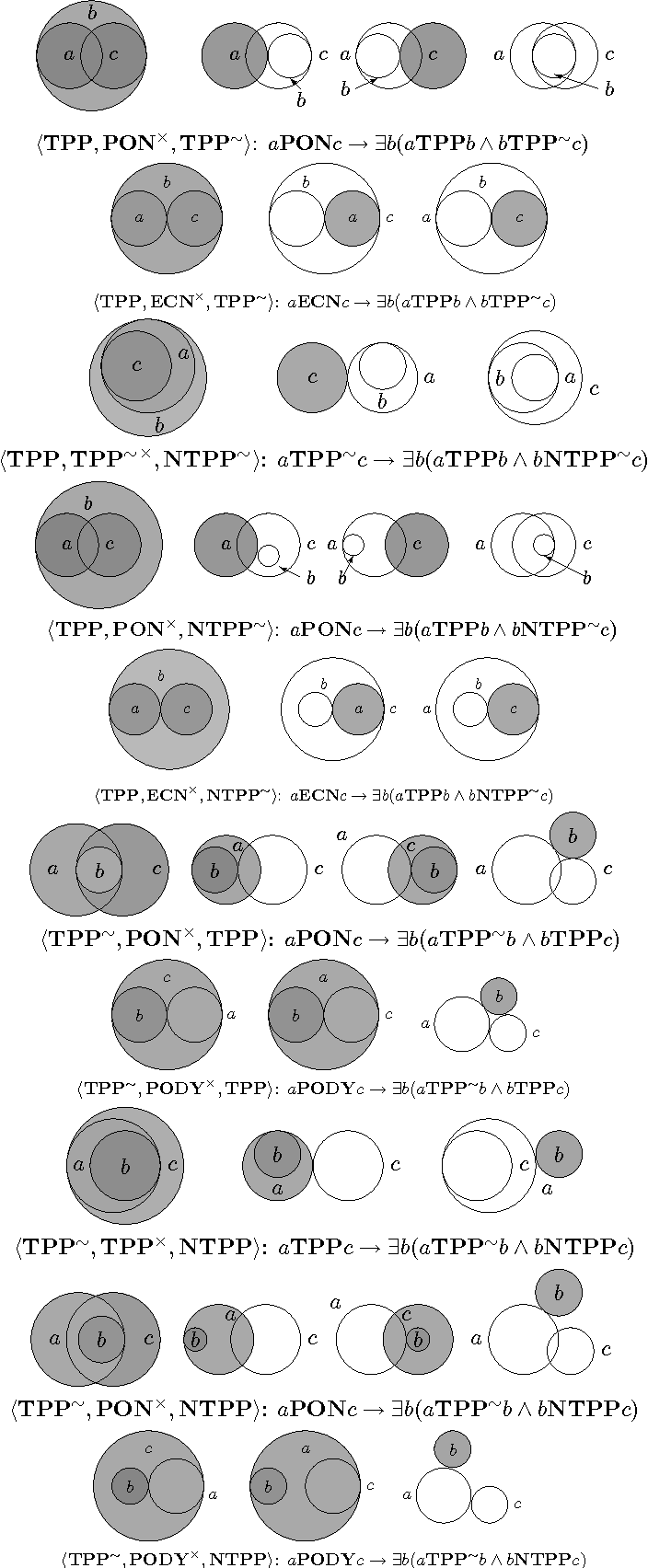 Figure 4 for Relational reasoning in the region connection calculus