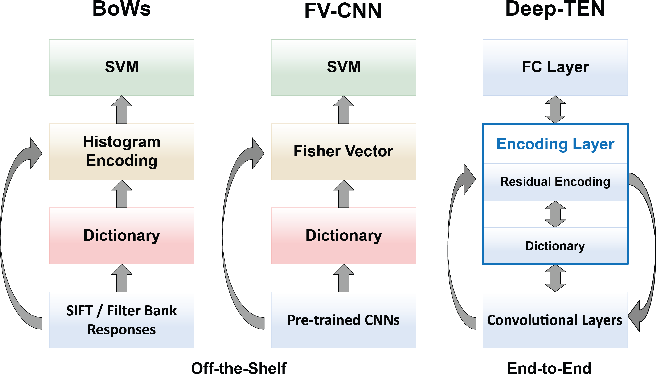 Figure 1 for Deep TEN: Texture Encoding Network