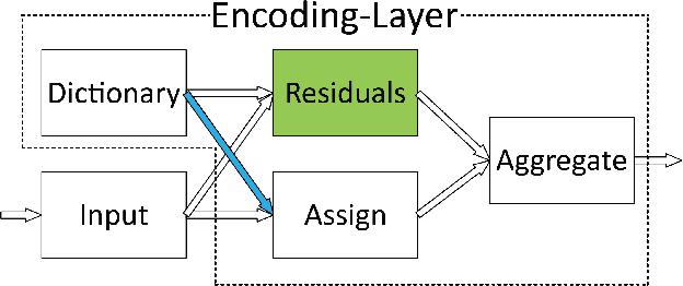 Figure 3 for Deep TEN: Texture Encoding Network