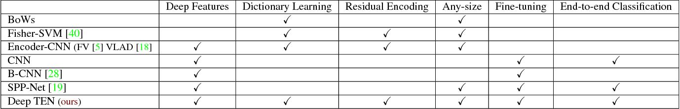 Figure 2 for Deep TEN: Texture Encoding Network
